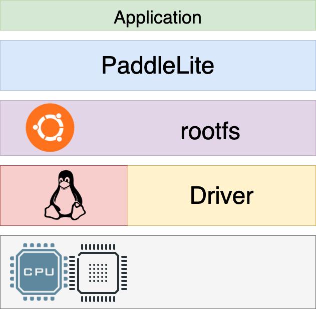 https://paddlelite-data.bj.bcebos.com/doc_images/FPGA_demo/soft_arch.png